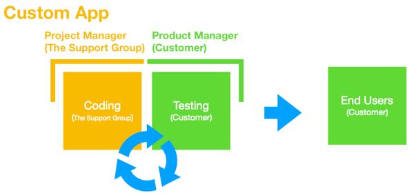 Custom App Workflow